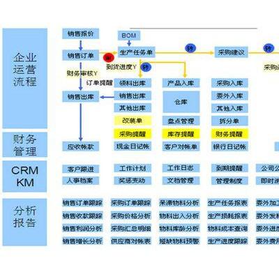 25175鞋业ERP之销售管理篇