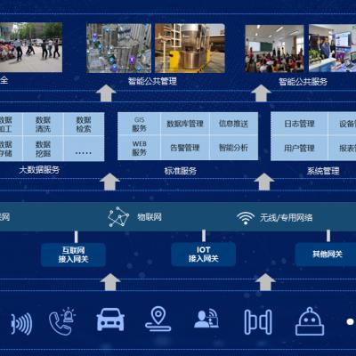 智慧社区管理系统,智慧社区服务平台